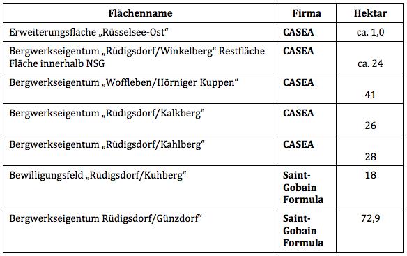 Tabelle Abbauflächen Genehmigungsverfahren